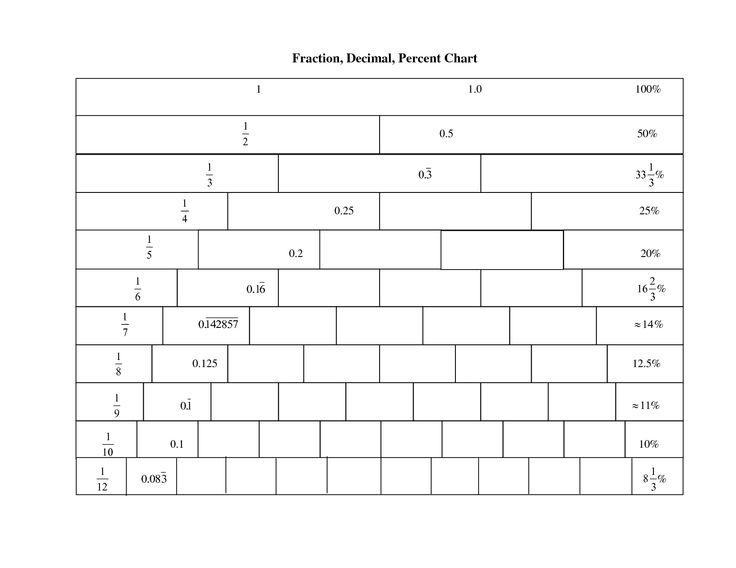 Fraction Decimal Percent Number Line Fraction Decimal Number Line