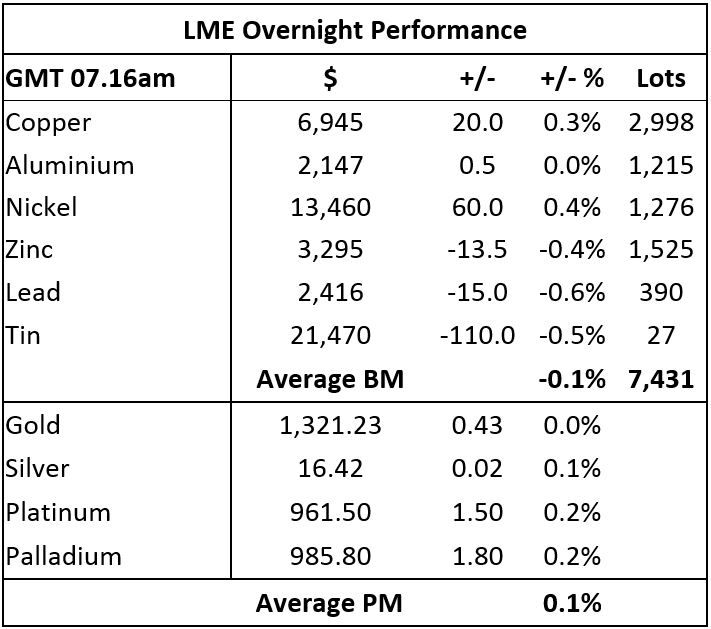 Metals morning view: Precious metal prices are slightly firmer