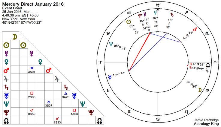Mercury stations direct on 25 January 2016 at 14°54′ Capricorn. 1:49 pm LA, 4:49 pm NY, 9:49 pm UK, 8:49 am SYD.