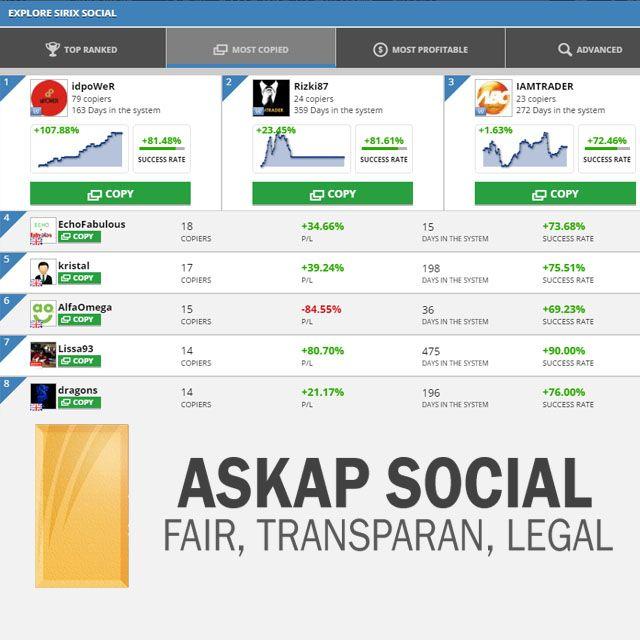 Ini adalah deretan 8 Top Traders Askap Social yang memiliki copier paling banyak. Ingin mengetahui portfolio mereka lebih lengkap? Segera klik disini http://askap.pt/TopCopier // copy trade Askap Social trade trading bisnis bisnis online trading online bisnis online