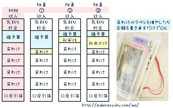 週予算の改善方法3つの解説画像