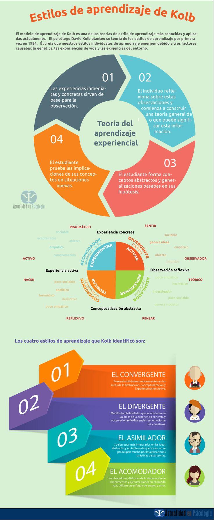 Este artículo aborda el modelo de los estilos de aprendizaje, la teoría del aprendizaje experiencial y los cuatro estilos de aprendizaje de Kolb. Infografía