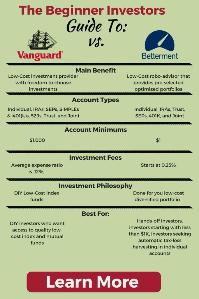Betterment Vs Vanguard A Financial Planner S Comparison
