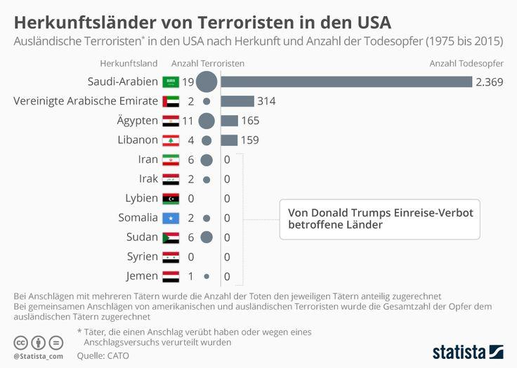 Elegant Herkunftsl nder von Terroristen in den USA