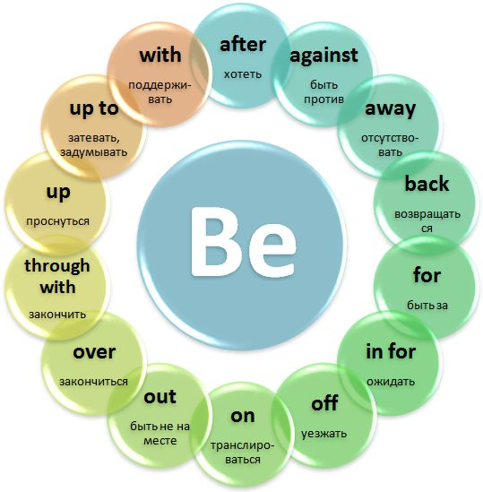 #be + #preposition