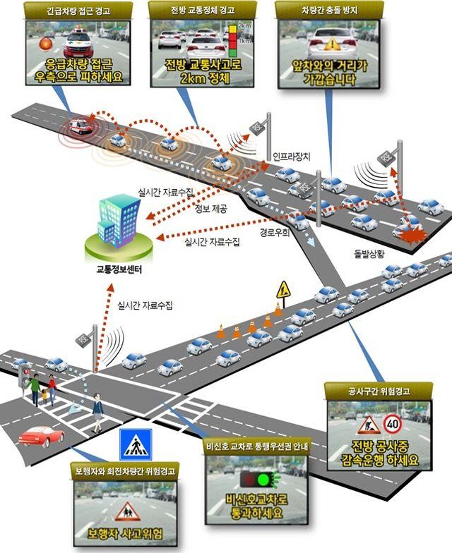 차세대 지능형교통시스템 - Google 검색