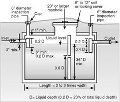 25 best ideas about concrete septic tank on pinterest for Typical septic system