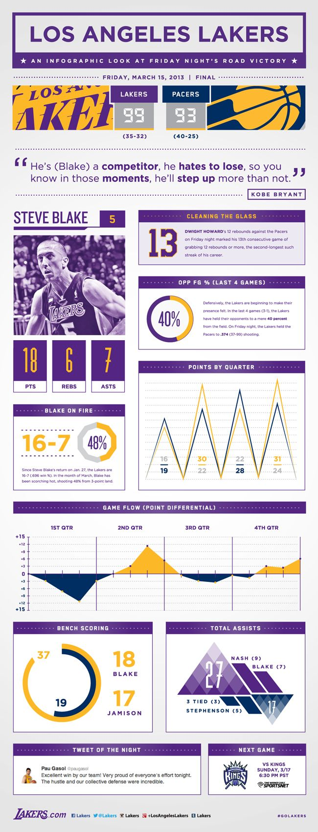 Lakers at Pacers Infographic | THE OFFICIAL SITE OF THE LOS ANGELES LAKERS