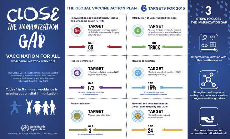 Immunization Awareness April 24-30th 2015.  #Closethegap