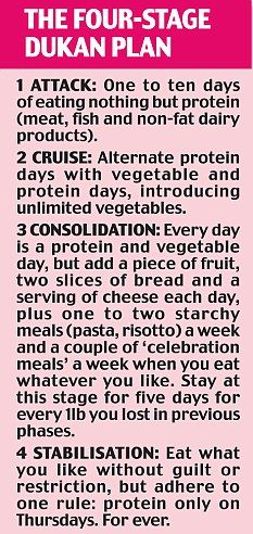 The Dukan Diet: Put your fat cells on a revolutionary weight-loss plan Gena Mikkelsen
