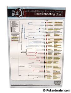 Everyone needs a handy dandy activated sludge troubleshooting chart, right?