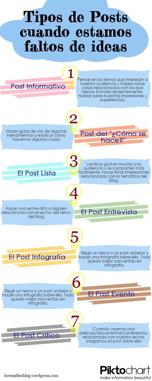 Tipos de posts cuando estás falto de ideas vía: lorenafdezblog.wordpress.com #infografia #infographic
