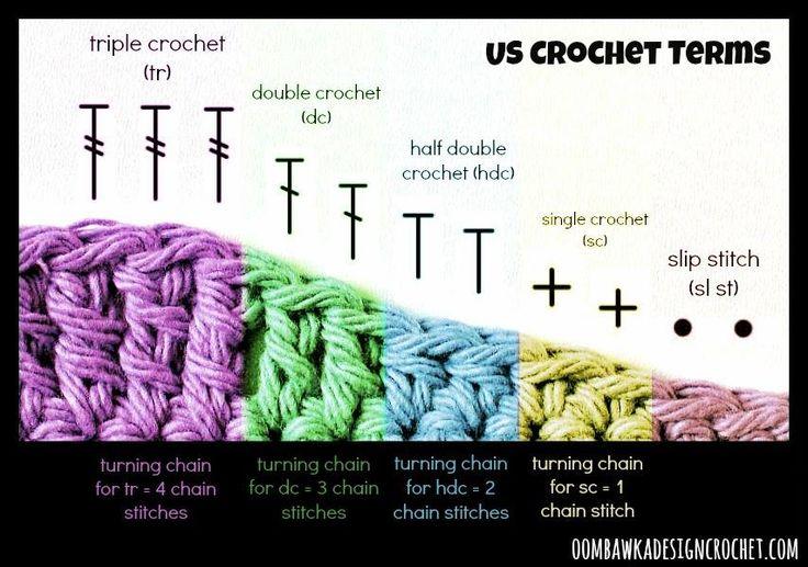Descripción gráfica de las puntadas de crochet