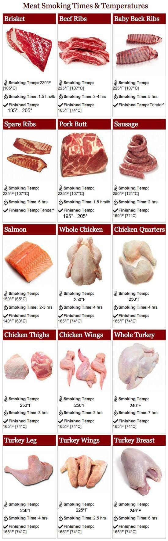Meat Chart - Smoking Time & Temps
