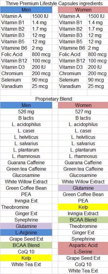 Ingredients for thrive Kjinkens.Le-Vel.com