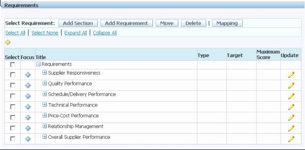Vendor Performance Evaluation Template Inspirational Oracle Supplier Management Implementation A Performance Evaluation Planners For College Students Templates