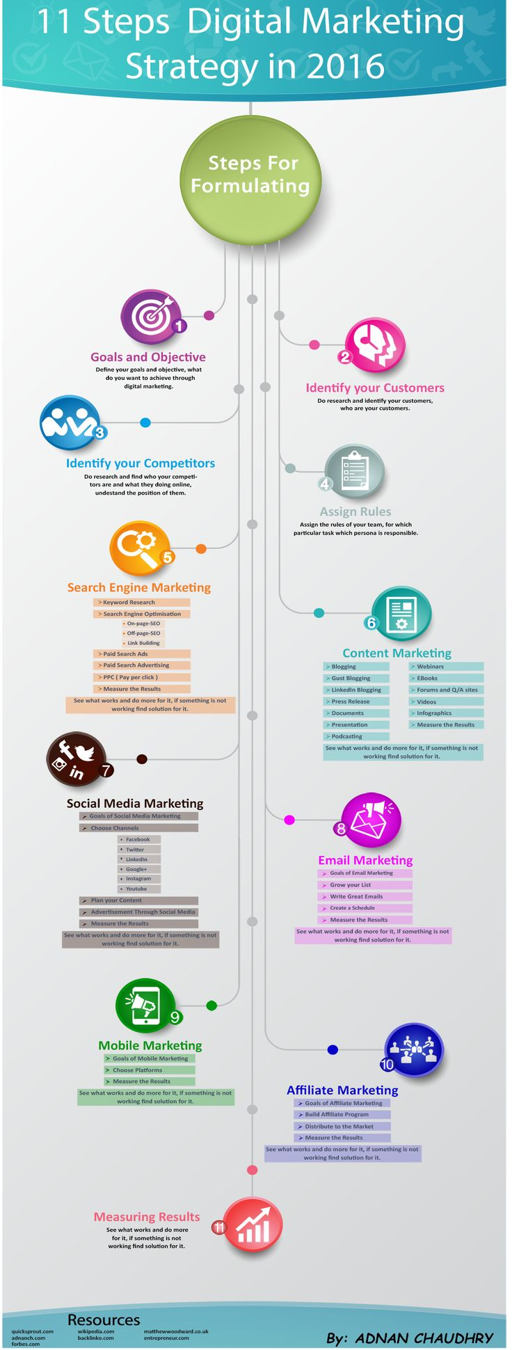 http://dingox.com 11 steps digital marketing strategy for 2016 [ Infographic ]…