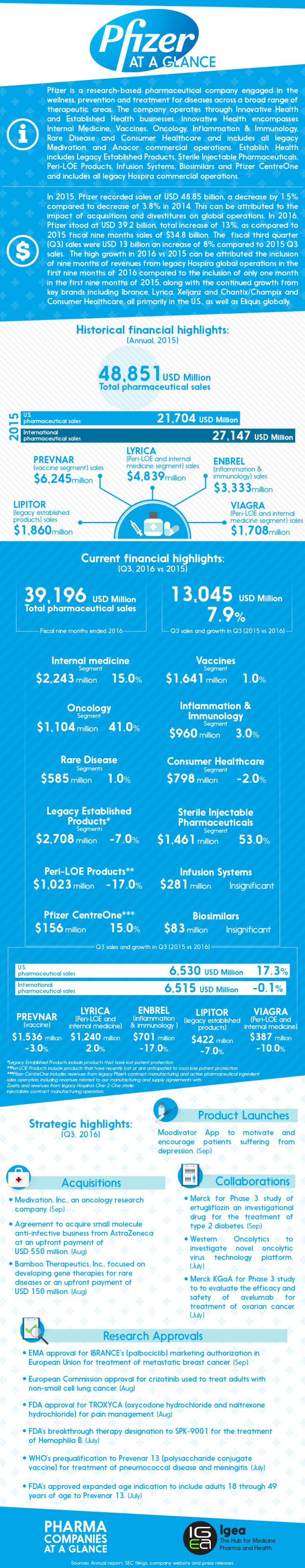 Best Pharma Companies at a Glance: Pfizer #pharma #health