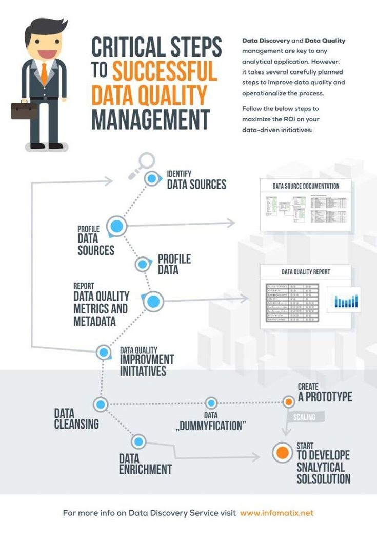 Best  Master Data Management Ideas On   Data Quality