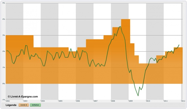 Évolution du taux du Livret A et de l'inflation entre 2002 et 2012. En principe, le taux du Livret A est modifié par décrer début février et début août. Son nouveau taux dépend du taux de l'inflation sur les 12 mois précédents, celle-ci étant prise comme base, à quoi on ajoute 0,25 point, et enfin on arrondit aux 0,25 % les plus proches. Toutefois, le gouvernement a la possibilité, à titre exceptionnel, de ne pas tenir compte de ce calcul.