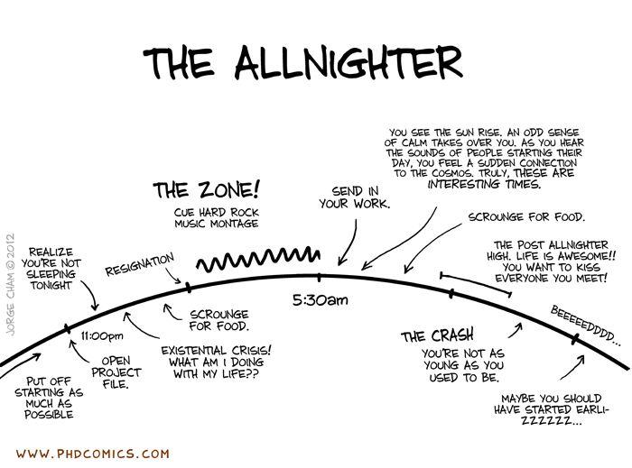PHD Comics. April 6, 2012. The Allnighter // :-) // http://www.phdcomics.com/comics.php?n=1485