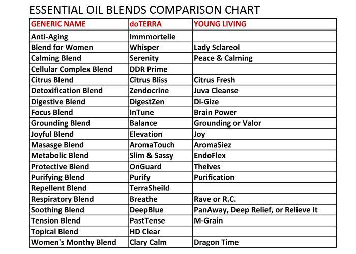 Essential Oil Blends Comparison Chart Essential Oils Essential Oil Blends Essential Oils For