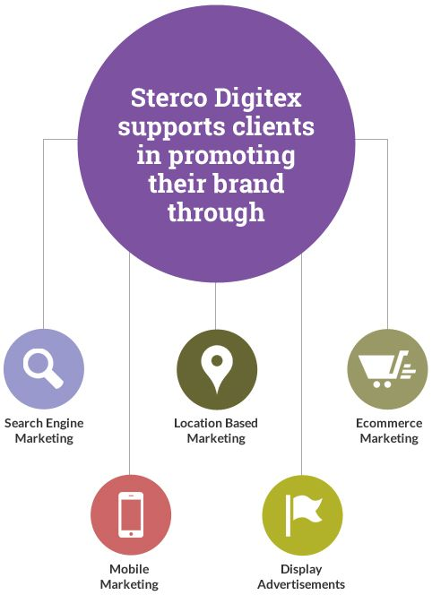 Sterco Digitex is the leading Digital Marketing Company in India, offering Internet Marketing solutions through SEO, PPC, SMO.