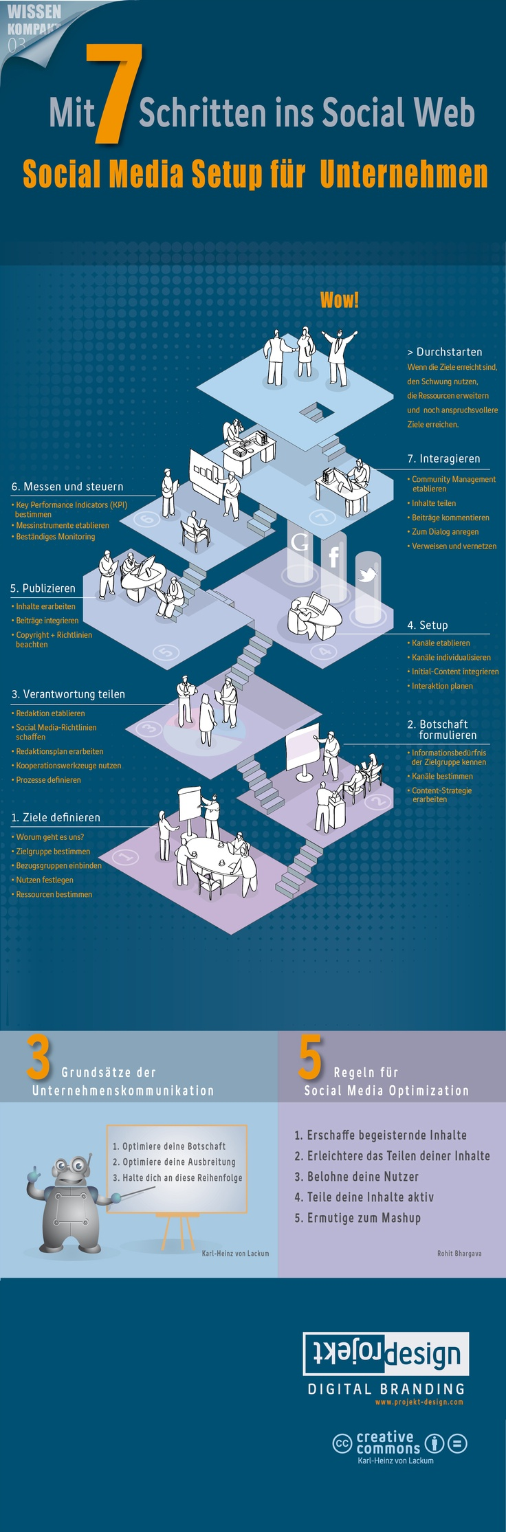 #Infografik: Social Media Setup in sieben Schritten. Was mittelständische Unternehmen bei Facebook und Co. beachten sollten. Infografik von Projekt Design Karl-Heinz von Lackum www.projekt-design.com.