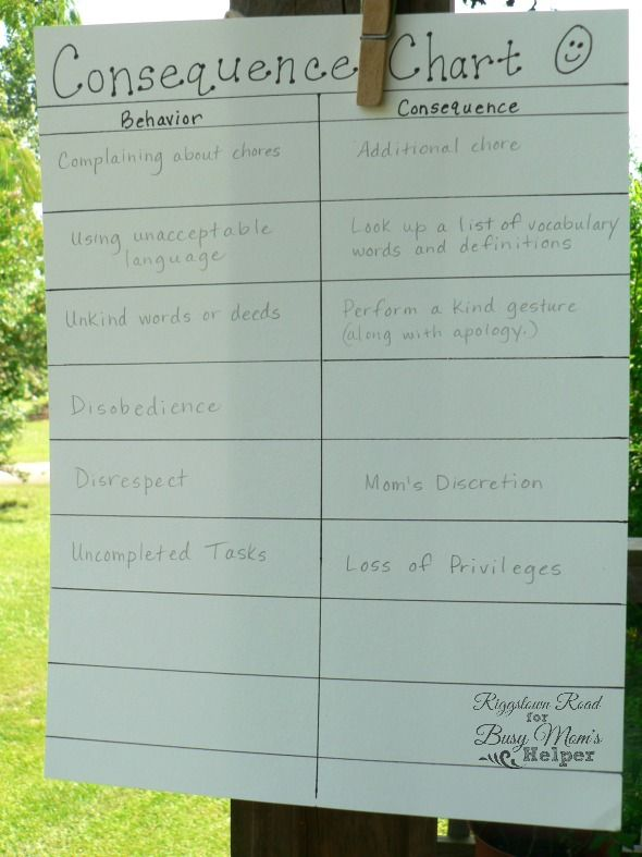 Consequence Chart for Moms and Kids by Riggstown Road for Busy Moms Helper