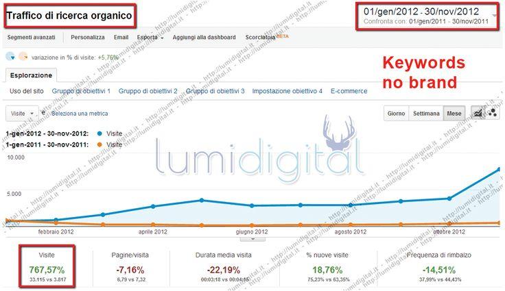 Visite decuplicate, +767%  Il nostro progetto ha portato ad un incremento netto delle visite oraniche da keywords no brand, arrivando a superare le 33.000 visite. L'incremento è stato costante durante tutto l'anno di attività.