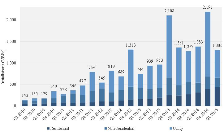Residential solar panels installations reach record high http://www.chirinjeevkathuria.org/2015/07/residential-solar-panels-installations.html