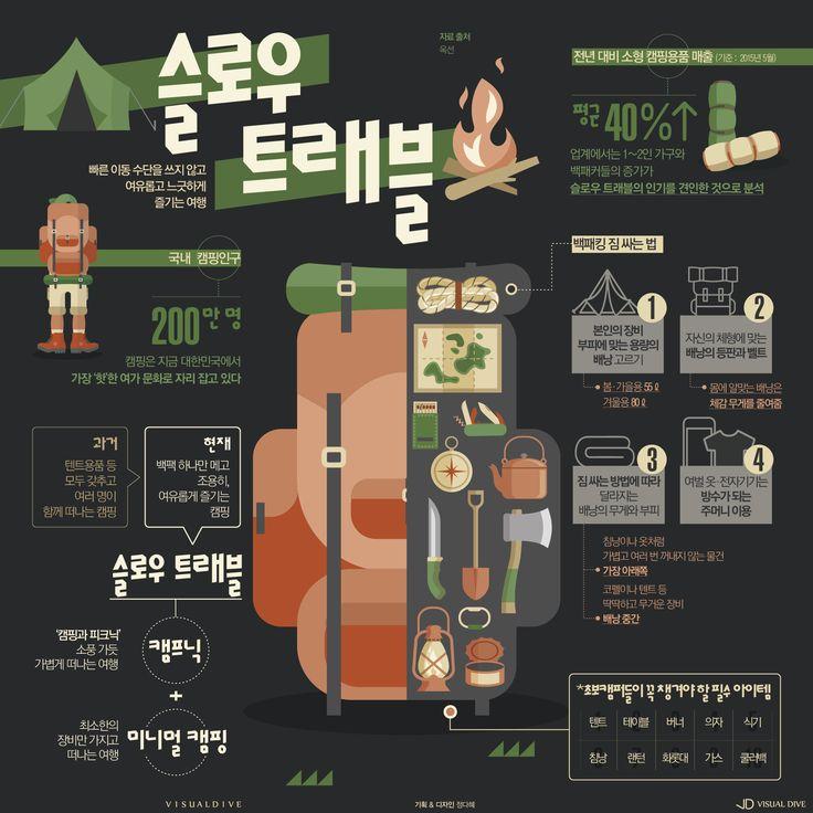 '느림의 미학' 캠핑의 새로운 트렌드 슬로우 트래블 [인포그래픽] #slowtravel / #Infographic ⓒ 비주얼다이브 무단 복사·전재·재배포 금지