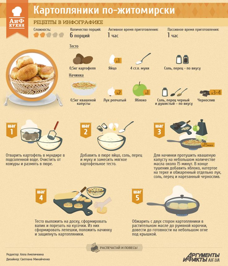 Рецепты в инфографике: картопляники по-житомирски | Рецепты в инфографике | Кухня | АиФ Украина