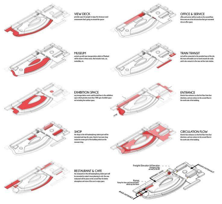 14 best diagram circulation images on pinterest for Conceptual architecture diagram
