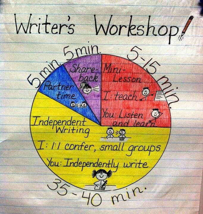 Schrijfworkshop