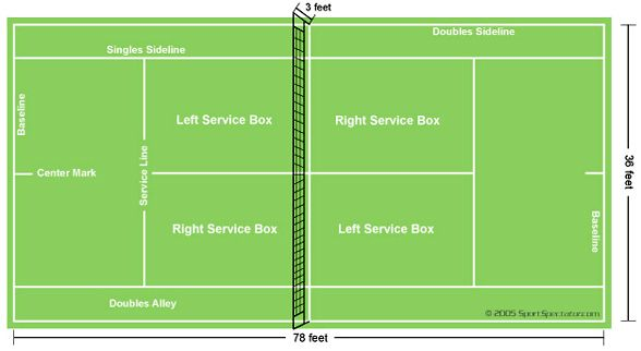 How to explain the rules of tennis to another person