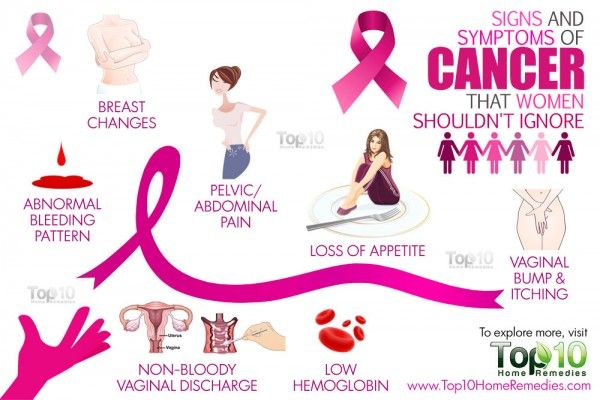 Image Result For Signs Of Colon Cancer You Shouldnt Ignore