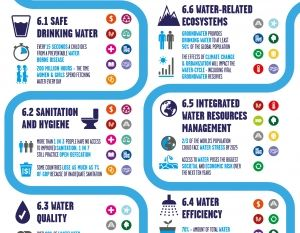 Unilever Releases Infographics to Demonstrate the Interlinkages Between Water and Sanitation | 3BL Media