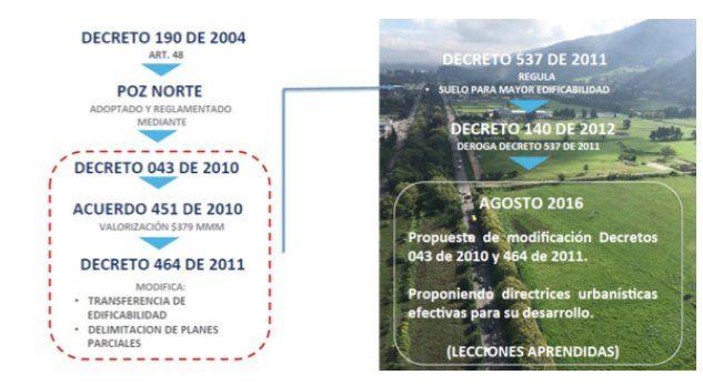 (1) Prensa Planeación (@planeacionbog) | Twitter