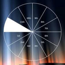 Astrology of Jupiter planet in 12th house #Jupiter in 12th house, #in 12th house, #of jupiter in, #placement of jupiter, jupiter, #house, #natives, #individuals, #12th house, jupiter in, jupiter #planet, #people, Jupiter in 12th house 2015, placement, planet, #astrology, Jupiter in 12th house June 17,2015 http://www.astrovalley.com/jupiter-in-twelfth-house.html