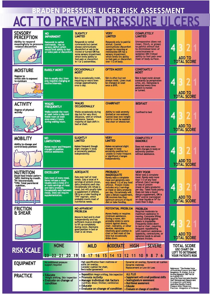 Braden Scale... A pressure ulcer risk assessment tool