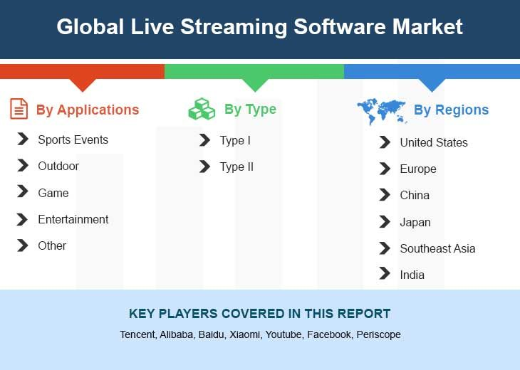 Global Live Streaming Software Market Size Status And Forecast 2018 2025 Stock Market Growth Strategy Marketing