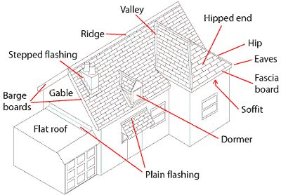 residential electrical tools likewise  together with metal roof trim pieces also outdoor junction box likewise . on roofing glossary