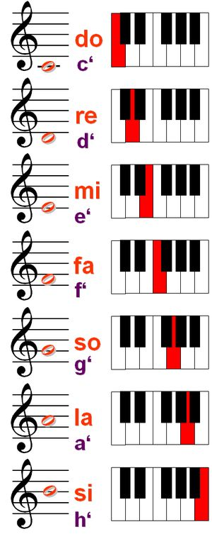 "How to Find Your Vocal Range: Scale with solfège names starting with middle C as ""do."" ""So"" and ""si"" are also called ""sol"" and ""ti""."