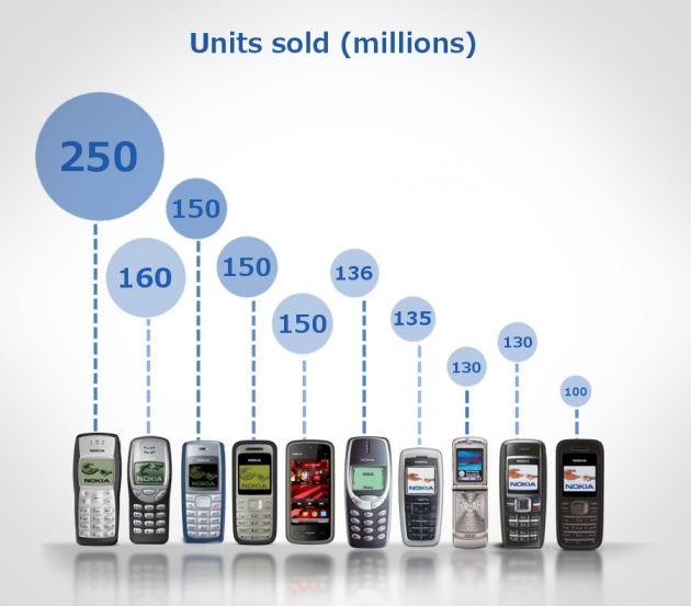 Os 10 celulares mais vendidos de todos os tempos - Celulares