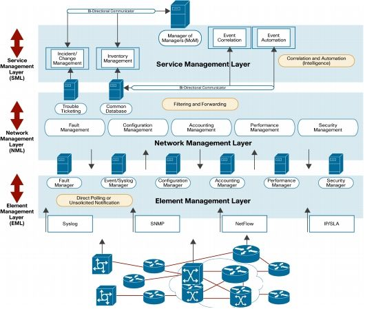 Network Management Systems Architectural Leading Practice [High  Availability]   Cisco Systems. Computer TechnologyComputer ...