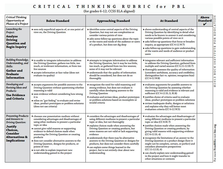 19 best Project-Based Learning images on Pinterest Project based - rubrics for project based learning
