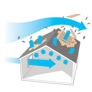 Roof Damaged By Wind · Roofing FeltRestorationAll In One CommercialRefurbishment