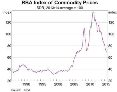 RBA Index of Commodity Prices graph