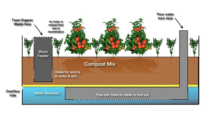 wicking bed gardens | Wicking-Bed